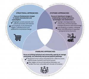 Three ways of understanding social transformations